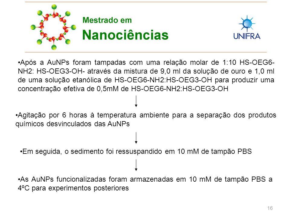 16 Após a AuNPs foram tampadas com uma relação molar de 1:10 HS-OEG6- NH2: HS-OEG3-OH- através da mistura de 9,0 ml da solução de ouro e 1,0 ml de uma solução etanólica de HS-OEG6-NH2:HS-OEG3-OH para produzir uma concentração efetiva de 0,5mM de HS-OEG6-NH2:HS-OEG3-OH Agitação por 6 horas à temperatura ambiente para a separação dos produtos químicos desvinculados das AuNPs Em seguida, o sedimento foi ressuspandido em 10 mM de tampão PBS As AuNPs funcionalizadas foram armazenadas em 10 mM de tampão PBS a 4ºC para experimentos posteriores