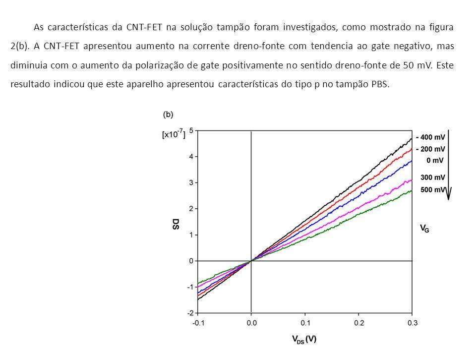 21 As características da CNT-FET na solução tampão foram investigados, como mostrado na figura 2(b).