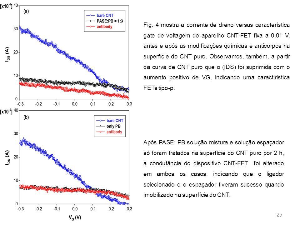 25 Fig. 4 mostra a corrente de dreno versus característica gate de voltagem do aparelho CNT-FET fixa a 0,01 V, antes e após as modificações químicas e