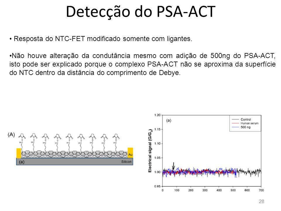 28 Detecção do PSA-ACT Resposta do NTC-FET modificado somente com ligantes.