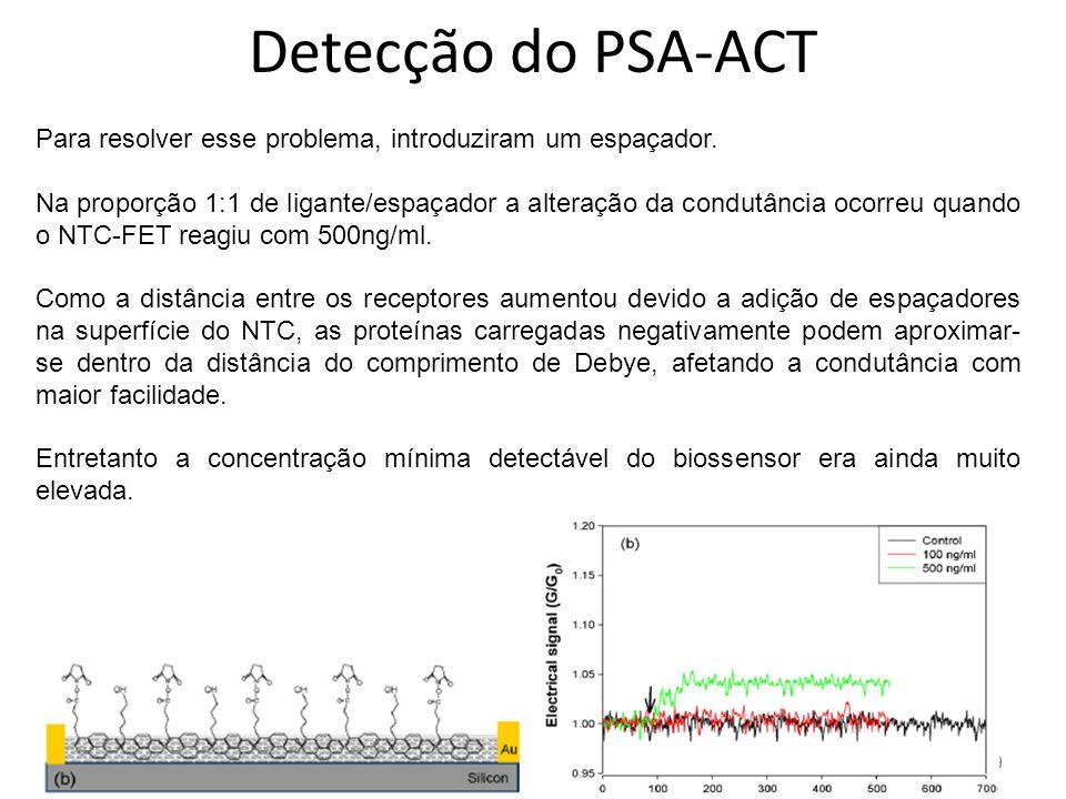 29 Detecção do PSA-ACT Para resolver esse problema, introduziram um espaçador.