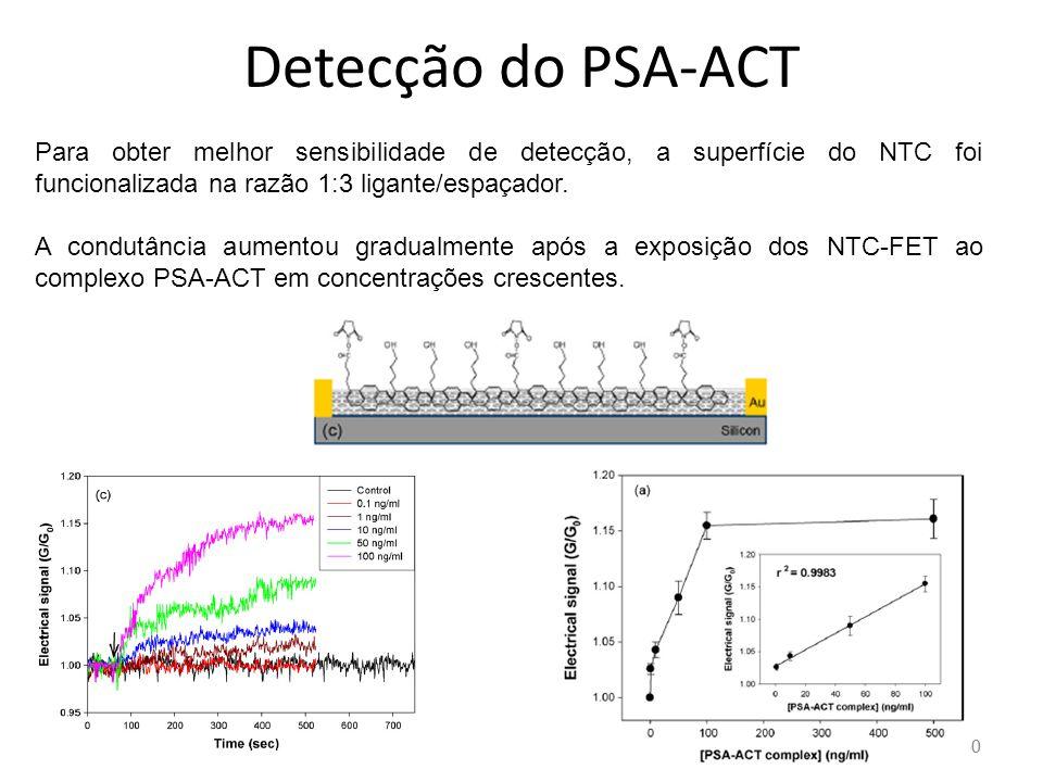 30 Detecção do PSA-ACT Para obter melhor sensibilidade de detecção, a superfície do NTC foi funcionalizada na razão 1:3 ligante/espaçador.