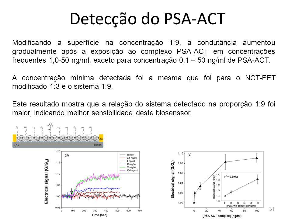 31 Detecção do PSA-ACT Modificando a superfície na concentração 1:9, a condutância aumentou gradualmente após a exposição ao complexo PSA-ACT em concentrações frequentes 1,0-50 ng/ml, exceto para concentração 0,1 – 50 ng/ml de PSA-ACT.