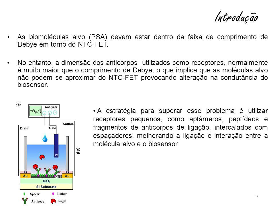 7 As biomoléculas alvo (PSA) devem estar dentro da faixa de comprimento de Debye em torno do NTC-FET.