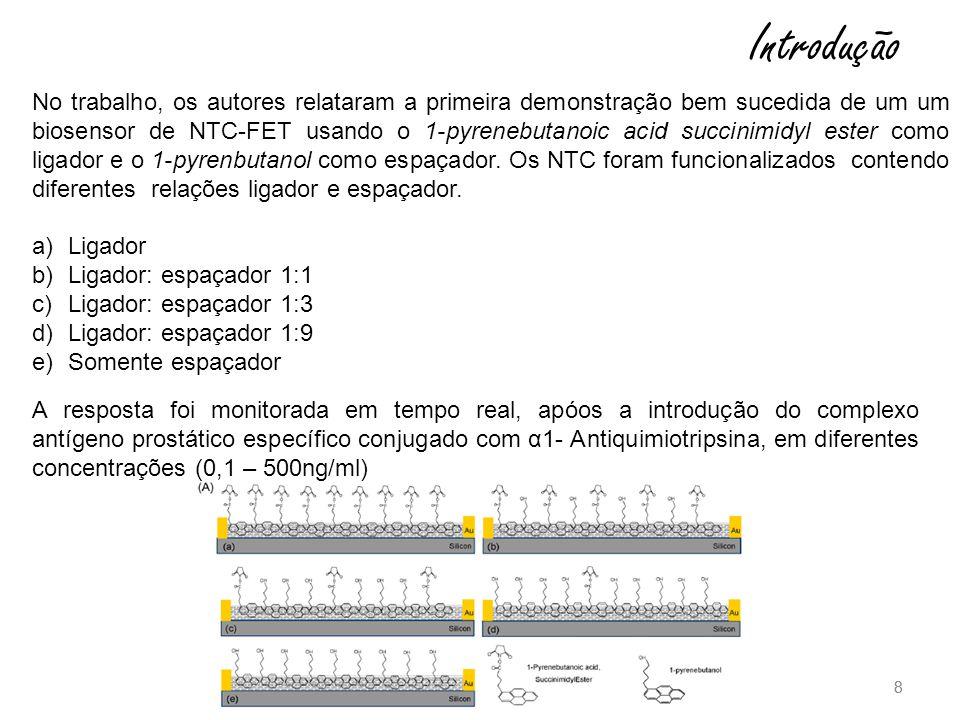 8 8 Introdução No trabalho, os autores relataram a primeira demonstração bem sucedida de um um biosensor de NTC-FET usando o 1-pyrenebutanoic acid succinimidyl ester como ligador e o 1-pyrenbutanol como espaçador.