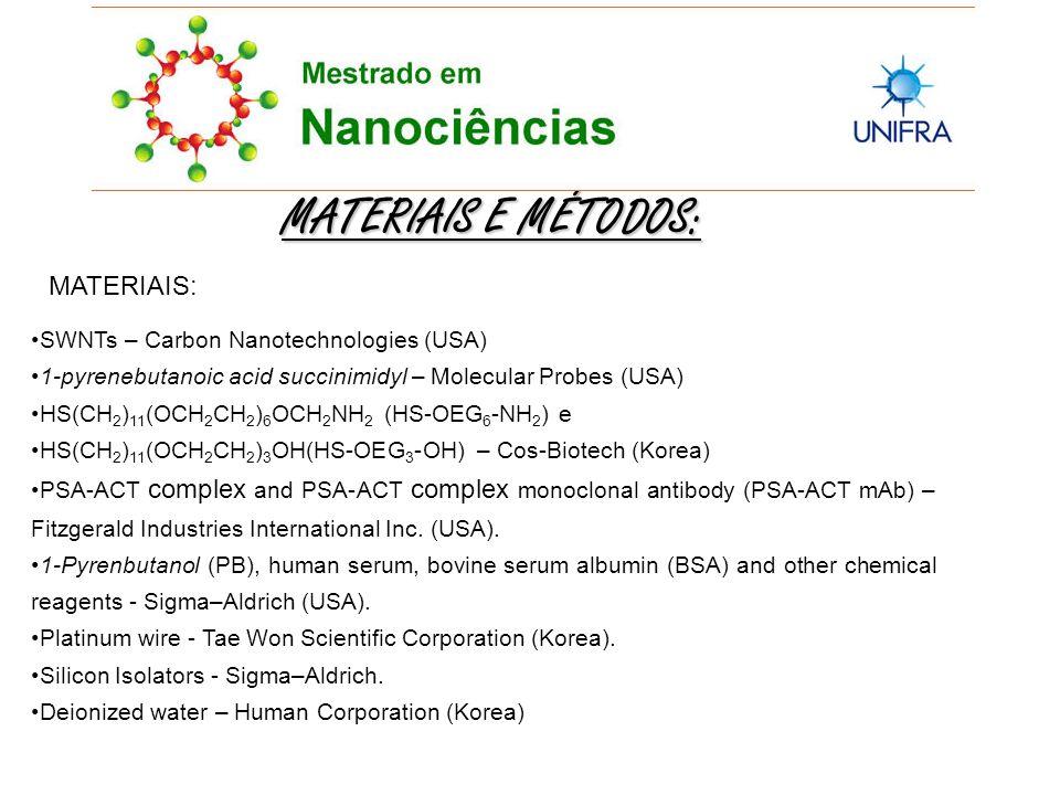 MATERIAIS E MÉTODOS: MATERIAIS: SWNTs – Carbon Nanotechnologies (USA) 1-pyrenebutanoic acid succinimidyl – Molecular Probes (USA) HS(CH 2 ) 11 (OCH 2 CH 2 ) 6 OCH 2 NH 2 (HS-OEG 6 -NH 2 ) e HS(CH 2 ) 11 (OCH 2 CH 2 ) 3 OH(HS-OEG 3 -OH) – Cos-Biotech (Korea) PSA-ACT complex and PSA-ACT complex monoclonal antibody (PSA-ACT mAb) – Fitzgerald Industries International Inc.