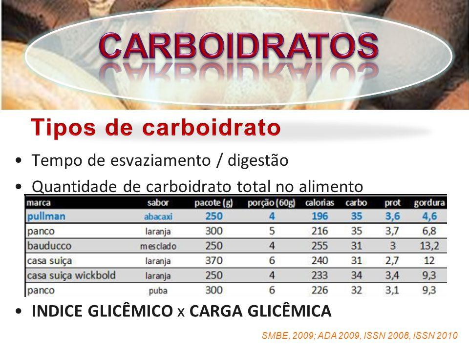 SMBE, 2009; ADA 2009, ISSN 2008, ISSN 2010 Tempo de esvaziamento / digestãoTempo de esvaziamento / digestão Quantidade de carboidrato total no alimentoQuantidade de carboidrato total no alimento Bolacha / bolo / cereaisBolacha / bolo / cereais INDICE GLICÊMICO x CARGA GLICÊMICAINDICE GLICÊMICO x CARGA GLICÊMICA