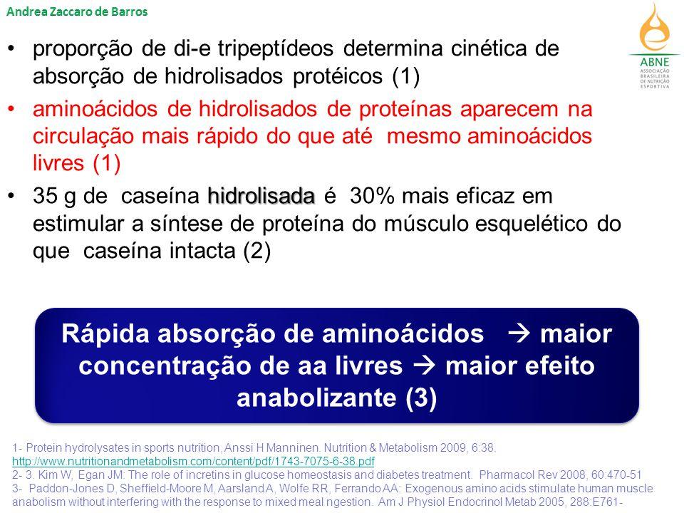 proporção de di-e tripeptídeos determina cinética de absorção de hidrolisados  protéicos (1) aminoácidos de hidrolisados  de proteínas aparecem na circulação mais rápido do que até mesmo aminoácidos livres (1) hidrolisada35 g de caseína hidrolisada é 30% mais eficaz em estimular a síntese de proteína do músculo esquelético do que caseína intacta (2) 1- Protein hydrolysates in sports nutrition, Anssi H Manninen.