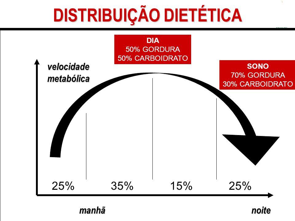 velocidademetabólica manhãnoite DISTRIBUIÇÃO DIETÉTICA DIA 50% GORDURA 50% CARBOIDRATO SONO 70% GORDURA 30% CARBOIDRATO 25%35%15%25%