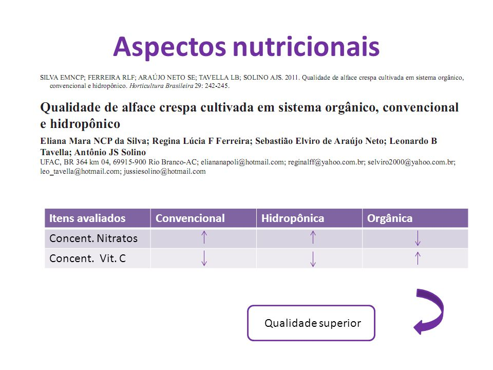 Aspectos nutricionais Itens avaliadosConvencionalHidropônicaOrgânica Concent. Nitratos Concent. Vit. C Qualidade superior