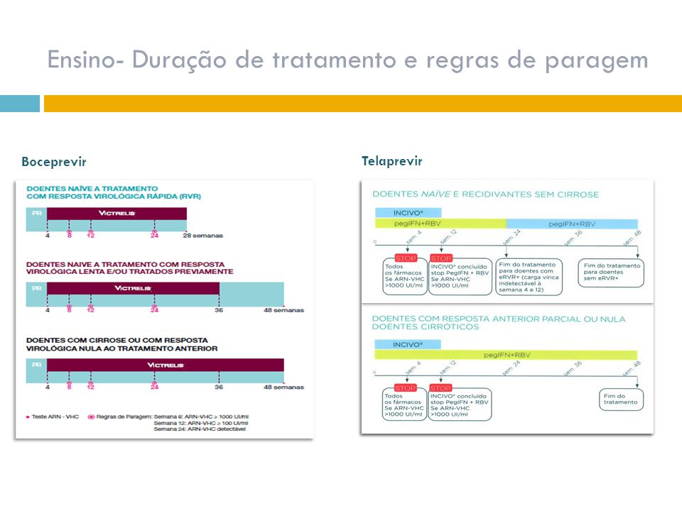 Ensino- Duração de tratamento e regras de paragem Boceprevir Telaprevir