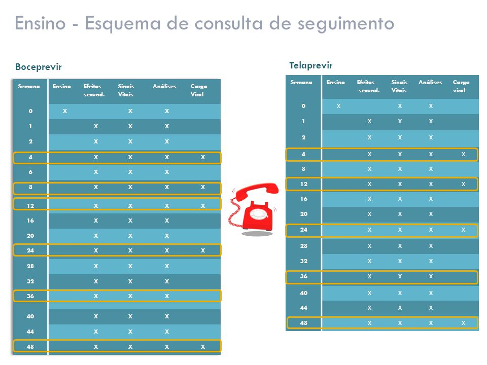 Ensino - Esquema de consulta de seguimento SemanaEnsinoEfeitos secund. Sinais Vitais AnálisesCarga viral 0 XXX 1XXX 2XXX 4XXXX 8XXX 12XXXX 16XXX 20XXX