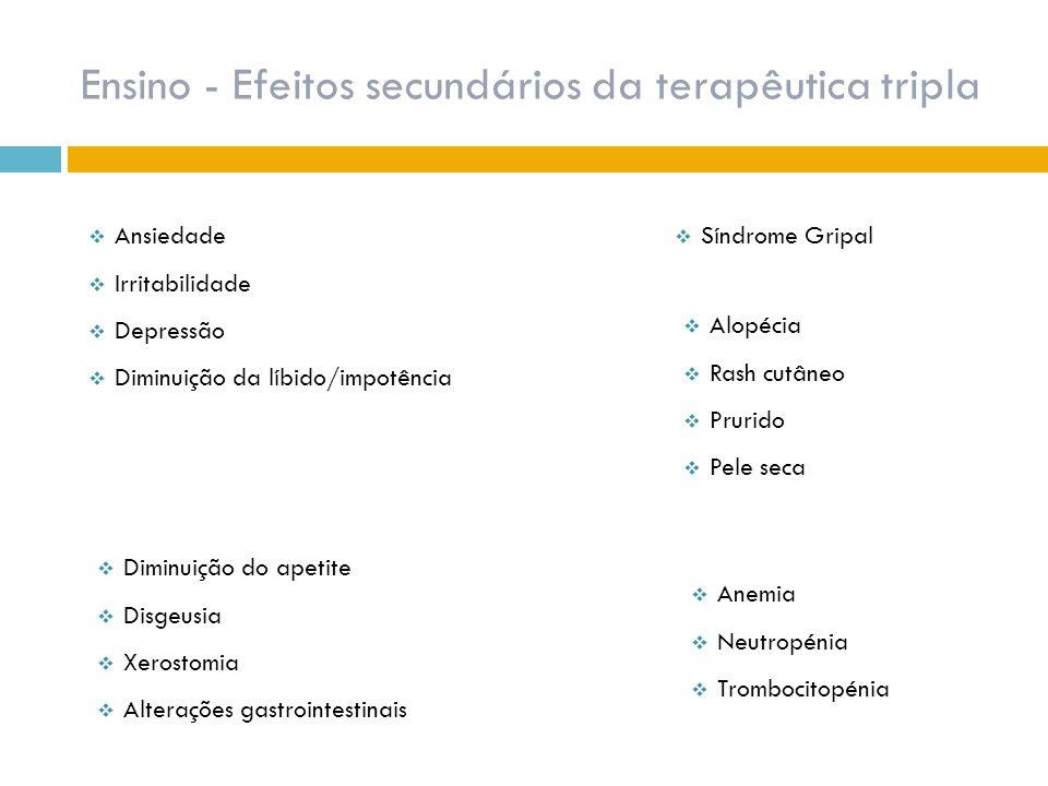 Ensino - Efeitos secundários da terapêutica tripla  Anemia  Neutropénia  Trombocitopénia  Ansiedade  Irritabilidade  Depressão  Diminuição da l
