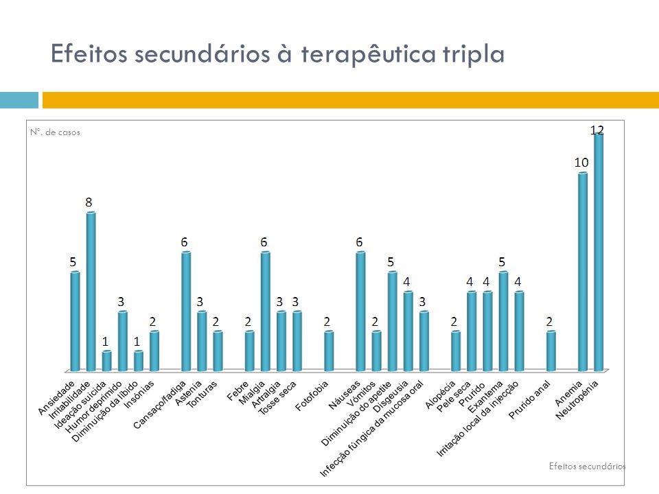 Efeitos secundários à terapêutica tripla Nº. de casos Efeitos secundários