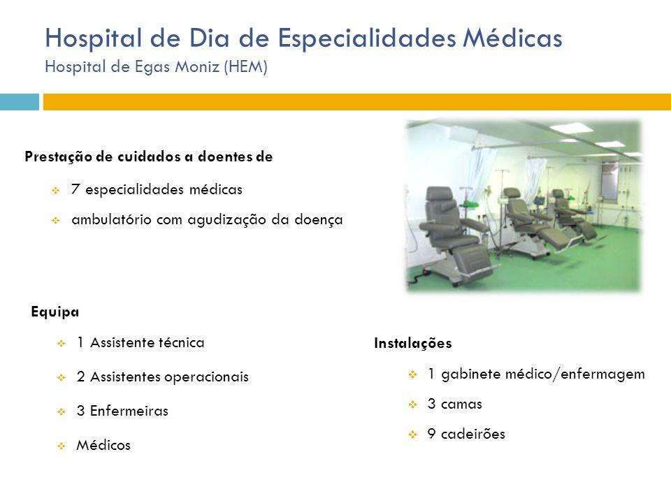 Hospital de Dia de Especialidades Médicas Hospital de Egas Moniz (HEM) Prestação de cuidados a doentes de  7 especialidades médicas  ambulatório com