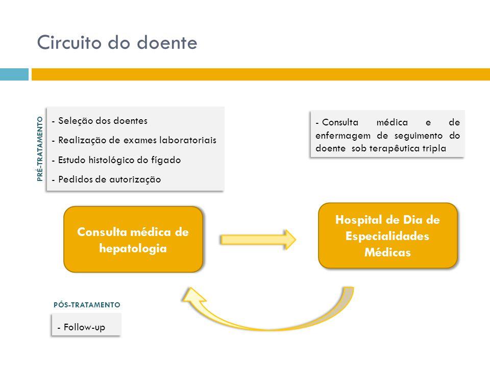 Circuito do doente Consulta médica de hepatologia Hospital de Dia de Especialidades Médicas - Consulta médica e de enfermagem de seguimento do doente