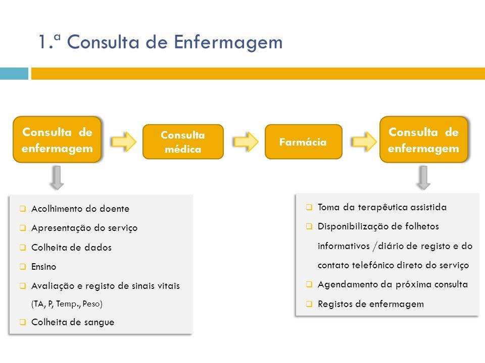1.ª Consulta de Enfermagem Consulta de enfermagem Consulta médica Farmácia Consulta de enfermagem  Acolhimento do doente  Apresentação do serviço 