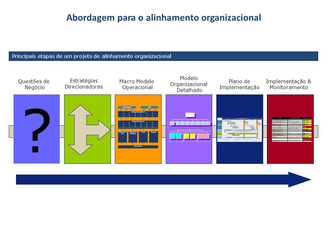 Abordagem para o alinhamento organizacional ? Questões de Negócio Estratégias Direcionadoras Macro Modelo Operacional Plano de Implementação Modelo Or