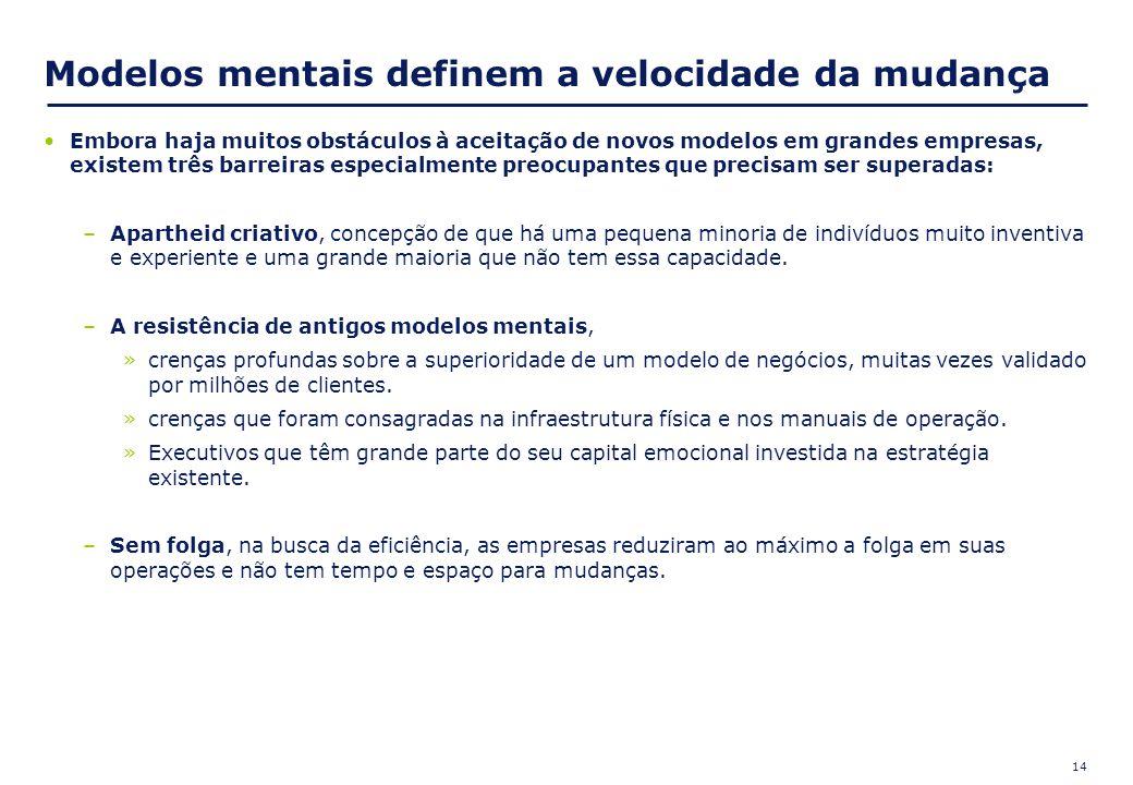 14 Modelos mentais definem a velocidade da mudança Embora haja muitos obstáculos à aceitação de novos modelos em grandes empresas, existem três barrei