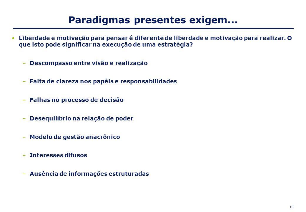 15 Paradigmas presentes exigem... Liberdade e motivação para pensar é diferente de liberdade e motivação para realizar. O que isto pode significar na