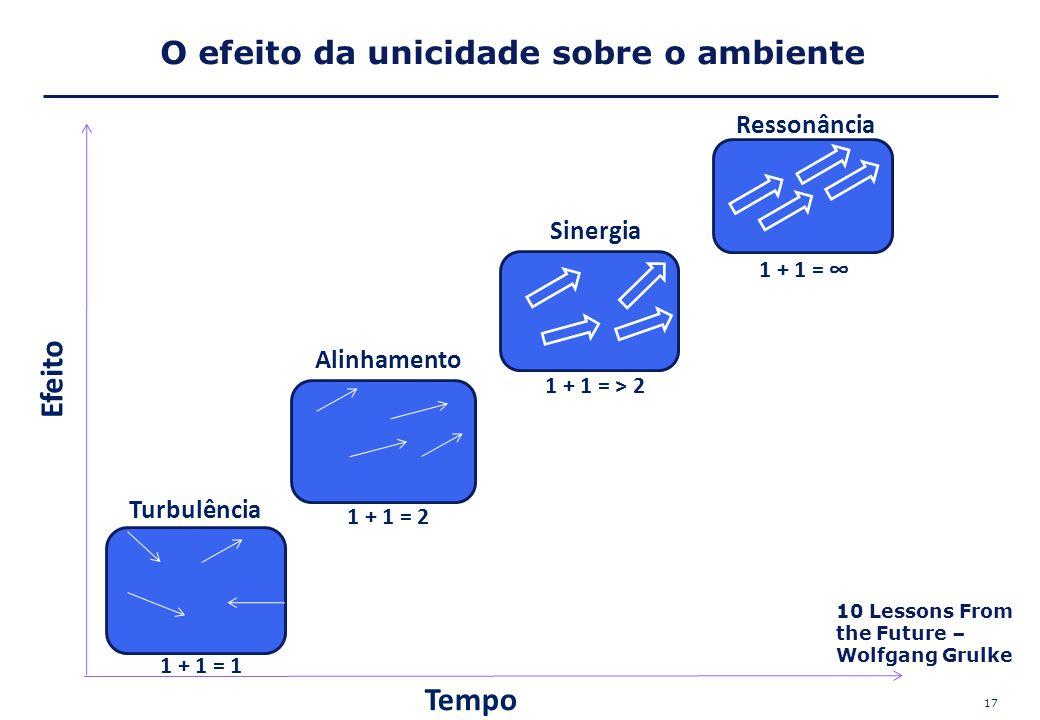 17 Tempo Efeito Ressonância 1 + 1 = ∞ Turbulência Alinhamento Sinergia 1 + 1 = 1 1 + 1 = 2 1 + 1 = > 2 O efeito da unicidade sobre o ambiente 10 Lesso