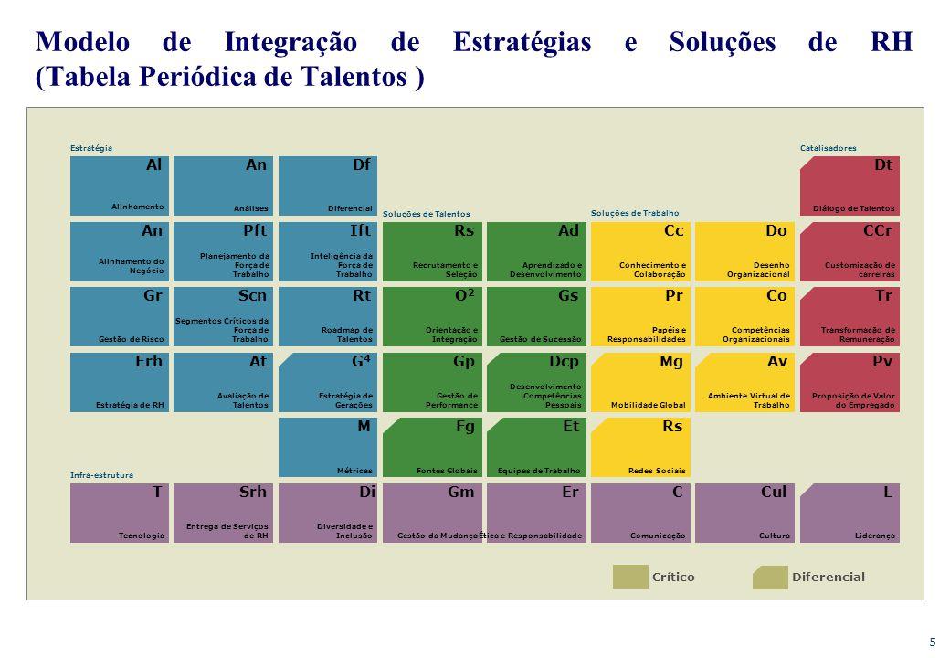 5 Modelo de Integração de Estratégias e Soluções de RH (Tabela Periódica de Talentos ) Crítico Diferencial T Tecnologia Srh Entrega de Serviços de RH