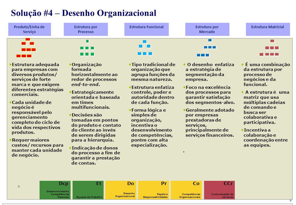 9 Solução #4 – Desenho Organizacional Do Desenho Organizacional 9 Produto/Linha de Serviço Estrutura por Processo Estrutura FuncionalEstrutura por Mer