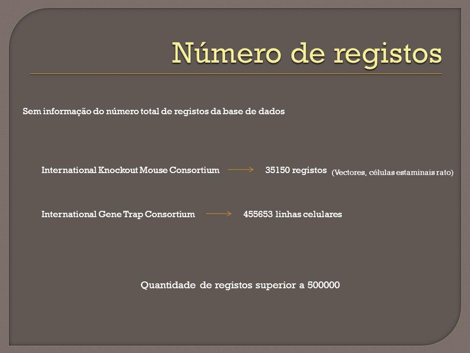 International Knockout Mouse Consortium35150 registos International Gene Trap Consortium455653 linhas celulares (Vectores, células estaminais rato) Se