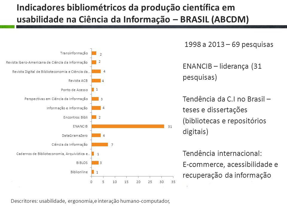 1998 a 2013 – 69 pesquisas ENANCIB – liderança (31 pesquisas) Tendência da C.I no Brasil – teses e dissertações (bibliotecas e repositórios digitais) Tendência internacional: E-commerce, acessibilidade e recuperação da informação Indicadores bibliométricos da produção científica em usabilidade na Ciência da Informação – BRASIL (ABCDM) Descritores: usabilidade, ergonomia,e interação humano-computador,