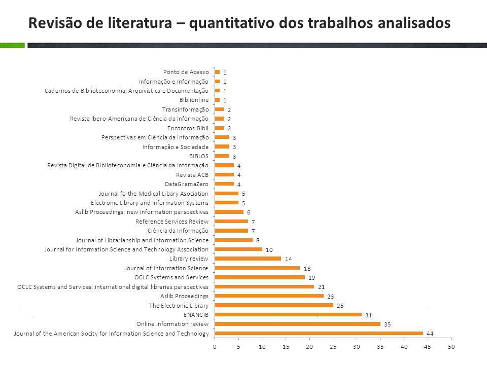 Revisão de literatura – quantitativo dos trabalhos analisados