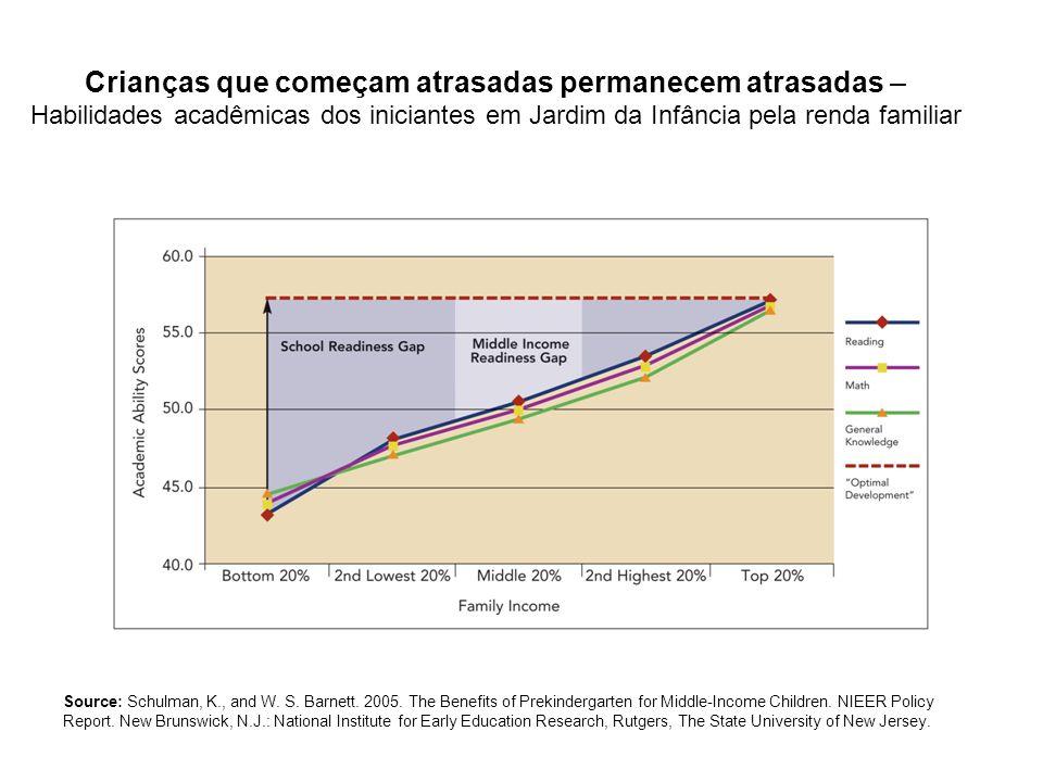 Crianças que começam atrasadas permanecem atrasadas – Habilidades acadêmicas dos iniciantes em Jardim da Infância pela renda familiar Source: Schulman, K., and W.