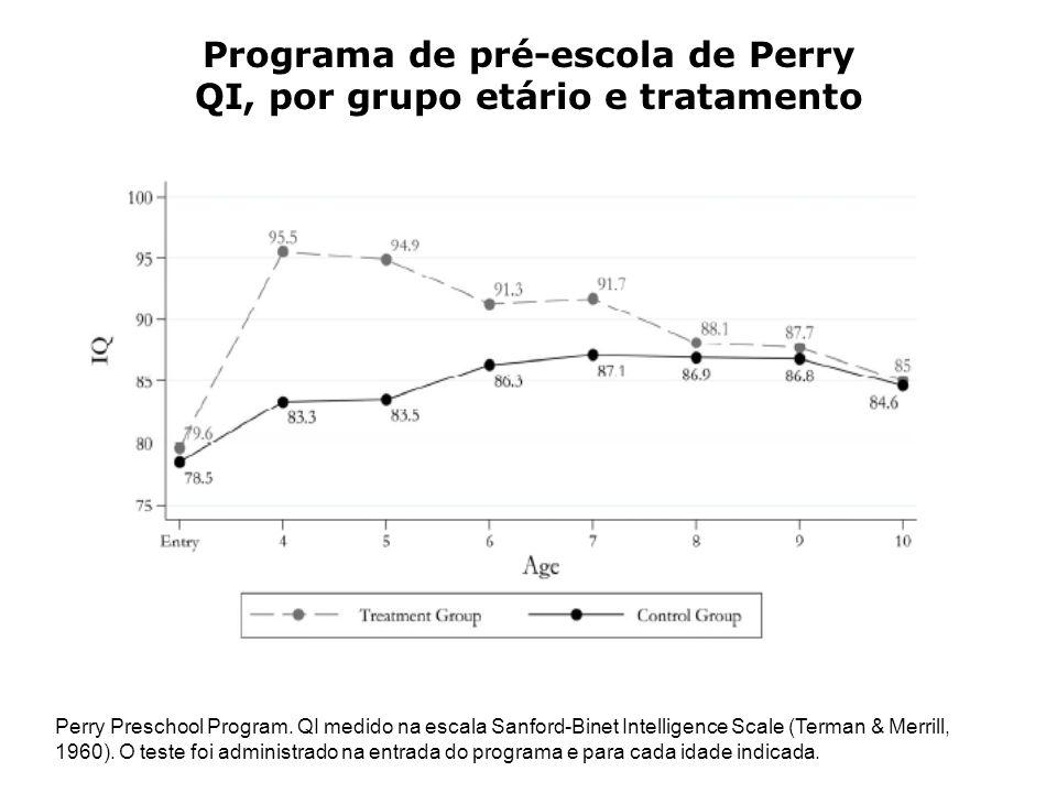 Programa de pré-escola de Perry QI, por grupo etário e tratamento Perry Preschool Program.