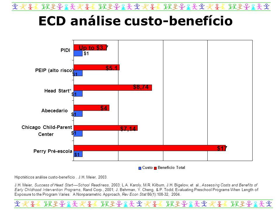 ECD análise custo-benefício Hipotéticos análise custo-benefício.