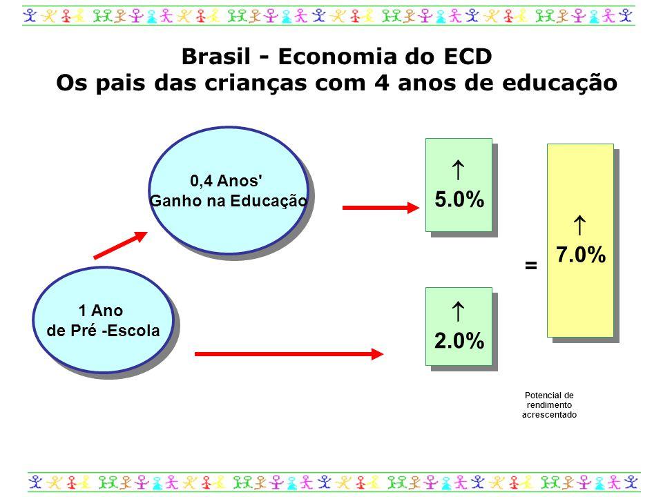 1 Ano de Pré -Escola = Brasil - Economia do ECD Os pais das crianças com 4 anos de educação Potencial de rendimento acrescentado 0,4 Anos Ganho na Educação  5.0%  5.0%  2.0%  2.0%  7.0%  7.0%
