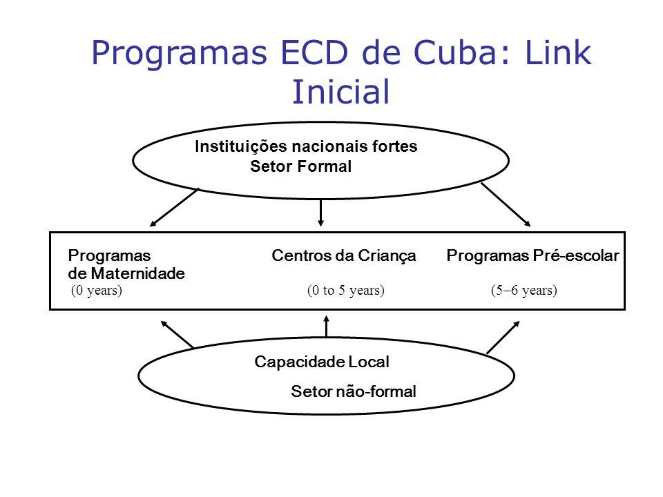 Programas ECD de Cuba: Link Inicial Instituições nacionais fortes Setor Formal Capacidade Local Setor não-formal Programas Centros da Criança Programas Pré-escolar de Maternidade (0 years) (0 to 5 years) (5–6 years)