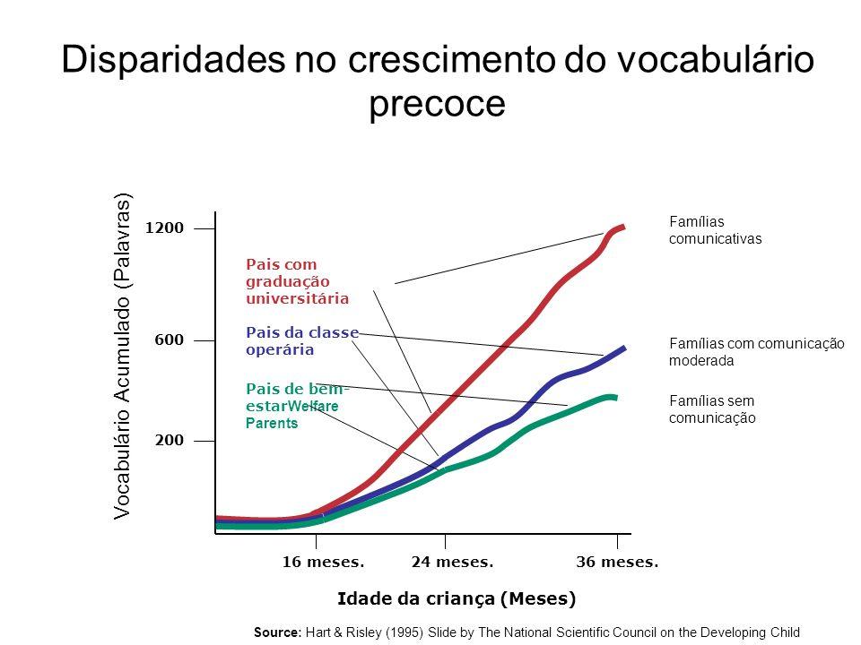 Disparidades no crescimento do vocabulário precoce 16 meses.24 meses.36 meses.