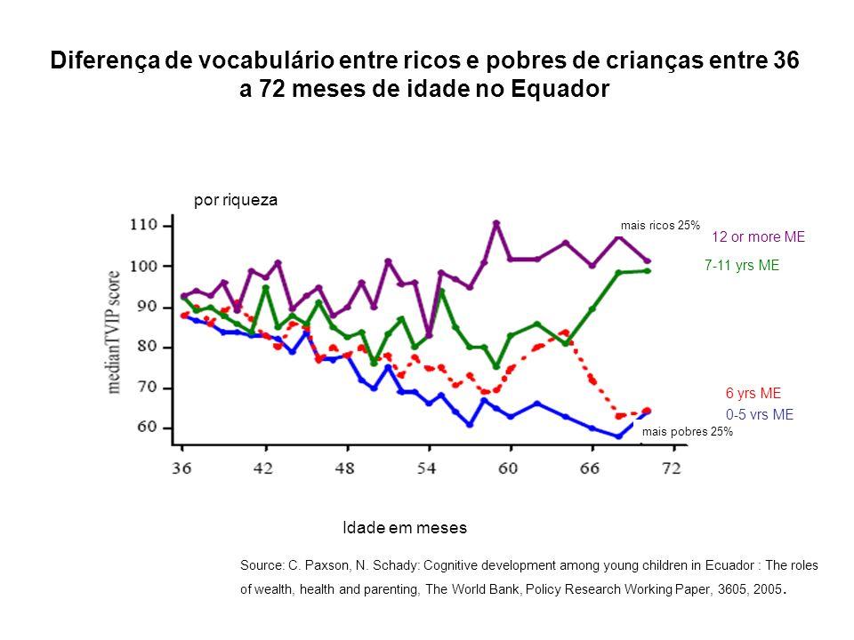 Diferença de vocabulário entre ricos e pobres de crianças entre 36 a 72 meses de idade no Equador Idade em meses Source: C.