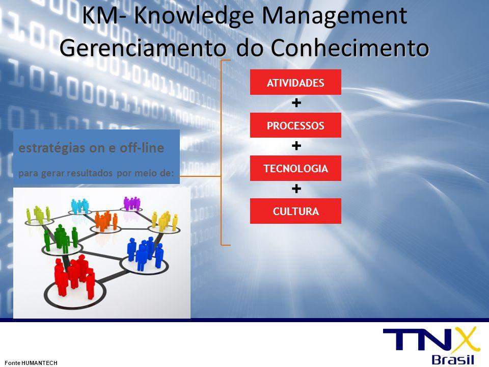 Gerenciamento do Conhecimento KM- Knowledge Management Gerenciamento do Conhecimento Fonte HUMANTECH estratégias on e off-line para gerar resultados p