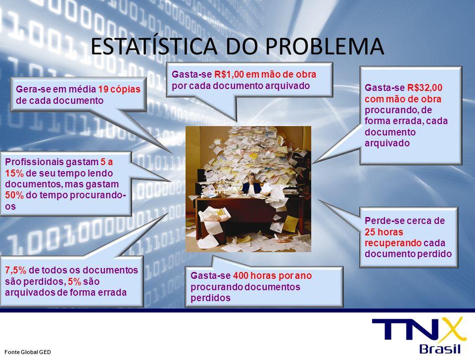 Retorno sobre Investimento Premissas : a.) 10.000 documentos b.) HH = R$ 12,00/h c.) Preço de uma cópia = R$ 0,10 d.) Custo médio de guarda de um documento = R$ 1,00 e.) 100 funcionários Cópias emitidas => 19 cópias * 10.000 x R$ 0,10 = R$ 19.000,00 Custo total de guarda => 10.000 x R$ 1,00 = R$ 10.000,00 Erro de armazenamento => 10.000 x 5% x R$ 32,00 = R$ 16.000,00 Reemissão de documento=> 25h x 10.000 x 7,5% x R$ 12,00 = R$ 225.000,00 Busca de documentos = 400h x R$ 12,00 = R$ 480.000,00 Total = R$ 750.000,00/ano R$ 750.000,00