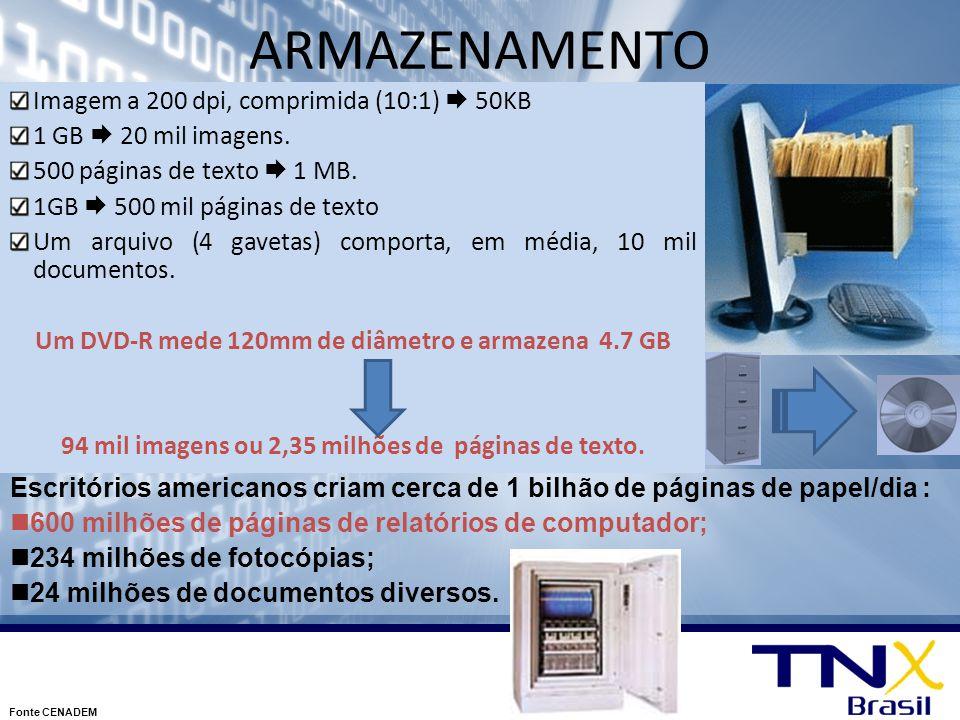 ARMAZENAMENTO Imagem a 200 dpi, comprimida (10:1)  50KB 1 GB  20 mil imagens. 500 páginas de texto  1 MB. 1GB  500 mil páginas de texto Um arquivo