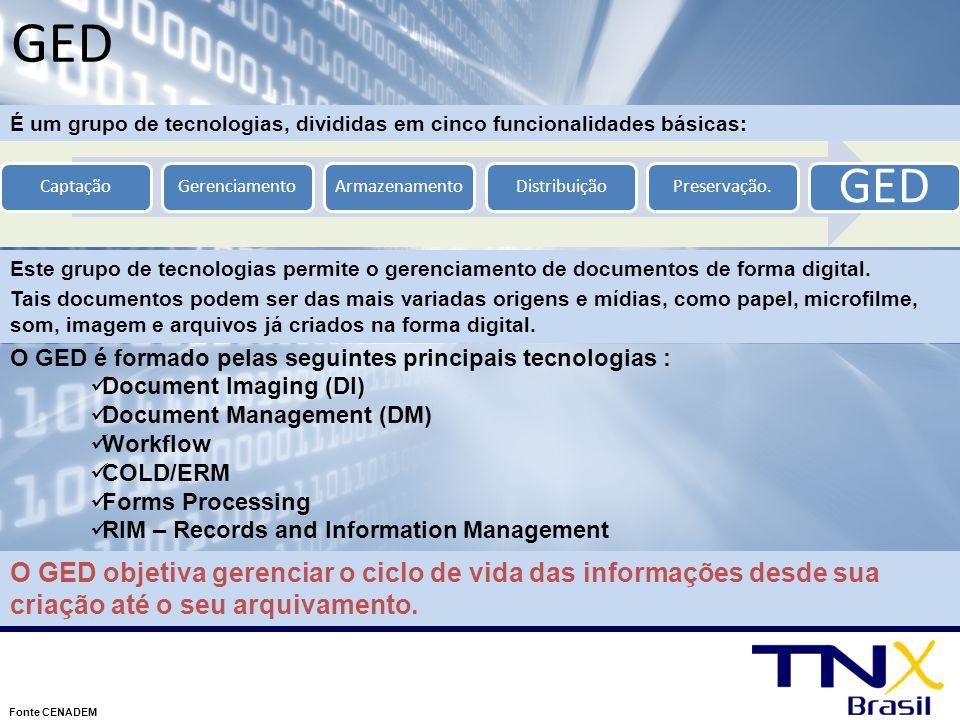 GED CaptaçãoGerenciamentoArmazenamentoDistribuiçãoPreservação. GED Fonte CENADEM O GED é formado pelas seguintes principais tecnologias : Document Ima