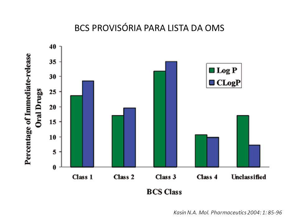 BCS PROVISÓRIA PARA LISTA DA OMS Kasin N.A. Mol. Pharmaceutics 2004: 1: 85-96