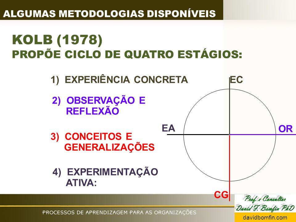 KOLB (1978) PROPÕE CICLO DE QUATRO ESTÁGIOS: ALGUMAS METODOLOGIAS DISPONÍVEIS 1) EXPERIÊNCIA CONCRETA EC 2) OBSERVAÇÃO E REFLEXÃO OR 3) CONCEITOS E GENERALIZAÇÕES CG EA 4) EXPERIMENTAÇÃO ATIVA: davidbomfin.com