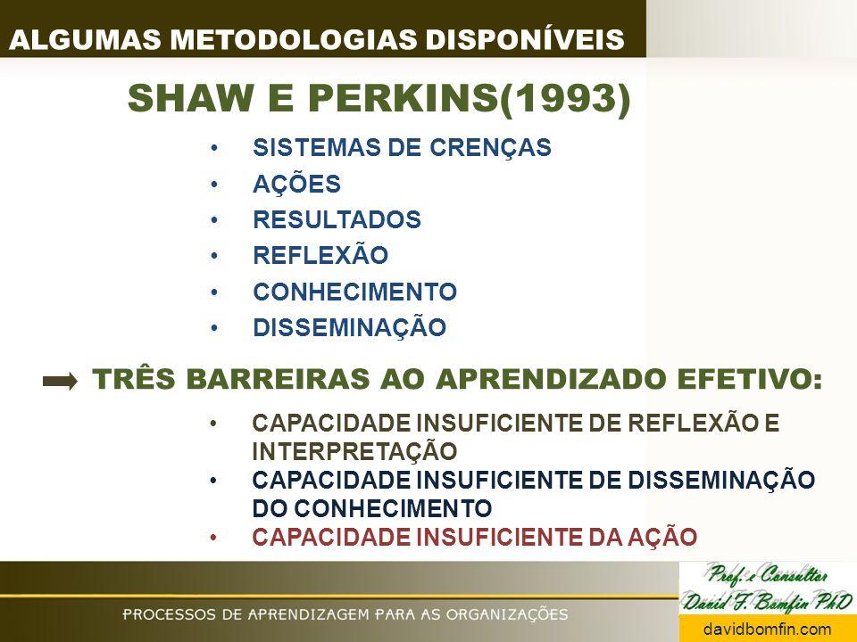 SISTEMAS DE CRENÇAS AÇÕES RESULTADOS REFLEXÃO CONHECIMENTO DISSEMINAÇÃO CAPACIDADE INSUFICIENTE DE REFLEXÃO E INTERPRETAÇÃO CAPACIDADE INSUFICIENTE DE DISSEMINAÇÃO DO CONHECIMENTO CAPACIDADE INSUFICIENTE DA AÇÃO SHAW E PERKINS(1993) TRÊS BARREIRAS AO APRENDIZADO EFETIVO: ALGUMAS METODOLOGIAS DISPONÍVEIS davidbomfin.com
