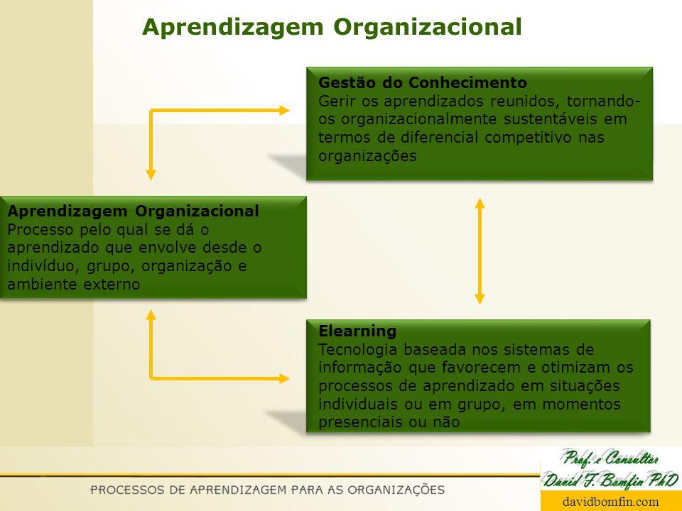 Aprendizagem Organizacional davidbomfin.com