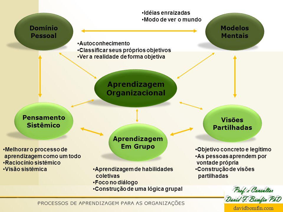 Aprendizagem Organizacional Pensamento Sistêmico Aprendizagem Em Grupo Visões Partilhadas Domínio Pessoal Modelos Mentais Autoconhecimento Classificar