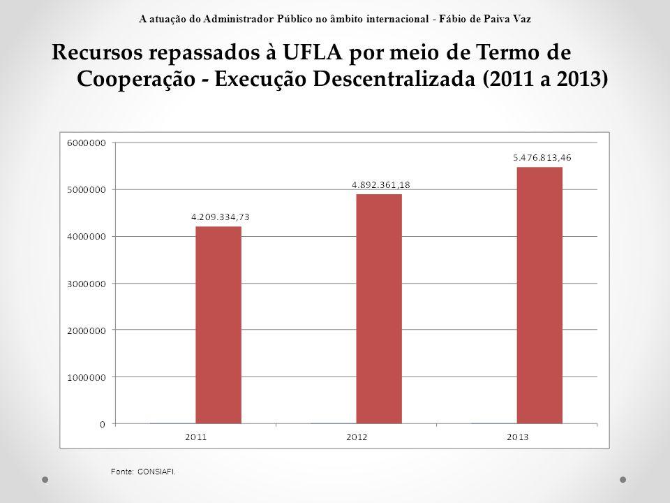 Recursos repassados à UFLA por meio de Termo de Cooperação - Execução Descentralizada (2011 a 2013) Fonte: CONSIAFI. A atuação do Administrador Públic