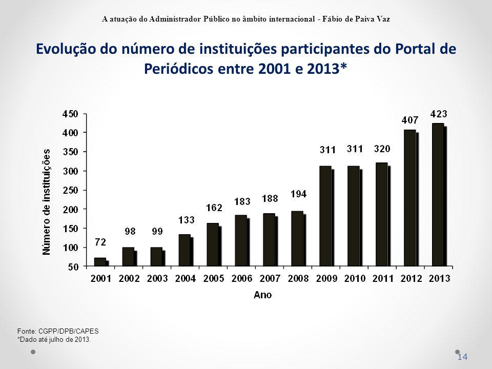 14 Fonte: CGPP/DPB/CAPES *Dado até julho de 2013. Evolução do número de instituições participantes do Portal de Periódicos entre 2001 e 2013* A atuaçã