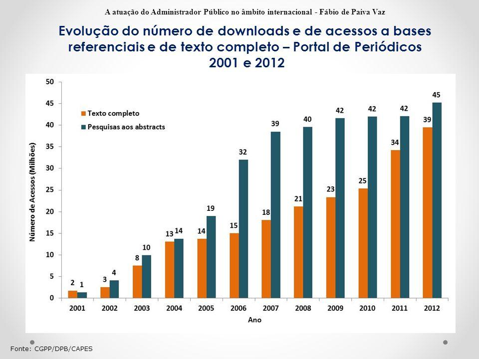 Evolução do número de downloads e de acessos a bases referenciais e de texto completo – Portal de Periódicos 2001 e 2012 Fonte: CGPP/DPB/CAPES A atuaç