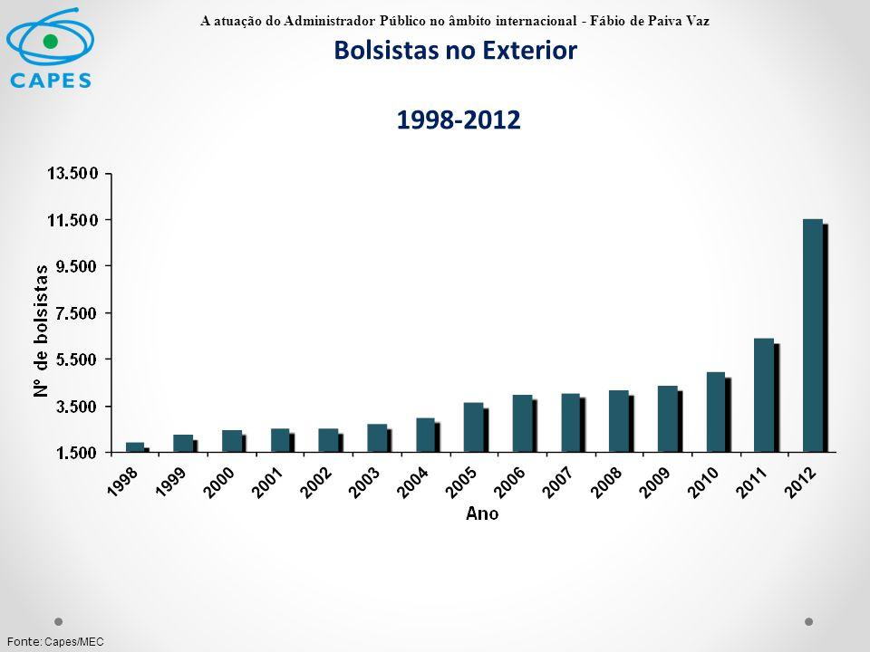 Bolsistas no Exterior 1998-2012 Fonte : Capes/MEC A atuação do Administrador Público no âmbito internacional - Fábio de Paiva Vaz